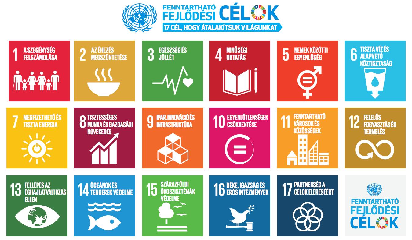 SDG célok
